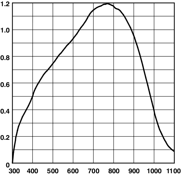 How to Convert a Graph Saved as an Image to Point Series Plot Data ...