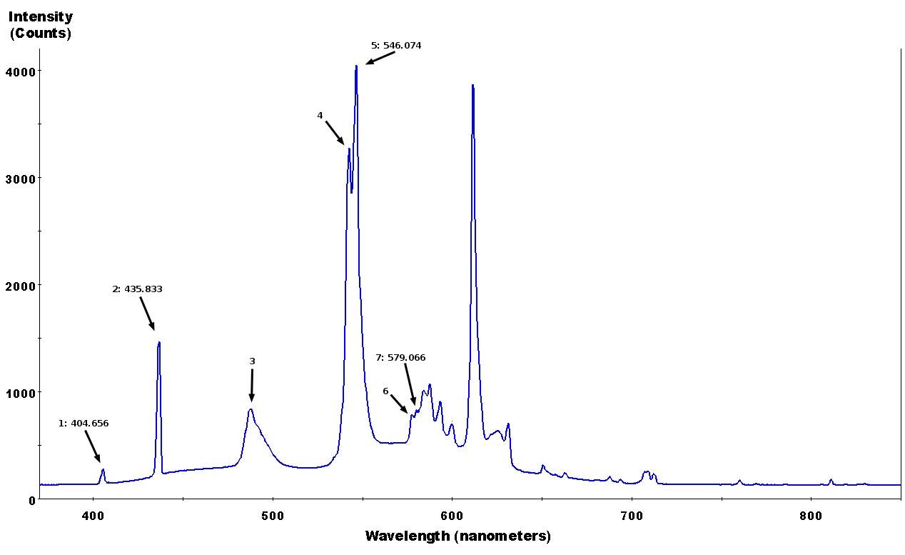 Convert Spectrographs to Spectrograms | Jonathan Thomson's web journal